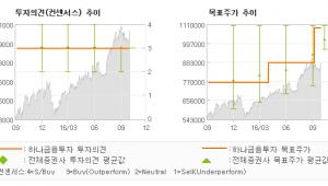 """[@기업분석리포트]NAVER, """"LINE광고의 두드…"""" 매수-하나금융투자"""