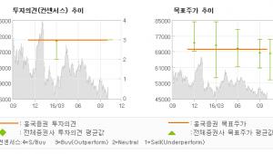 """[@기업분석리포트]GS리테일, """"우려를 불식한 3Q…"""" 매수(유지)-흥국증권"""