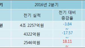 현대제철 3분기 실적 발표, 당기순이익 3071억원… 전년 동기 대비 294.94