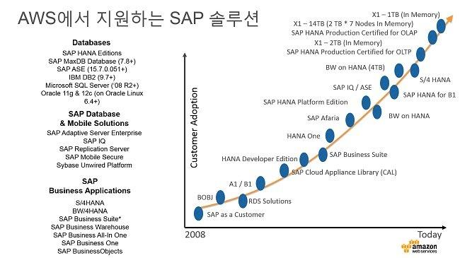 한국 SW 기업이 글로벌 SaaS로 성장하는 동반자의 길, AWS가 함께 하겠다