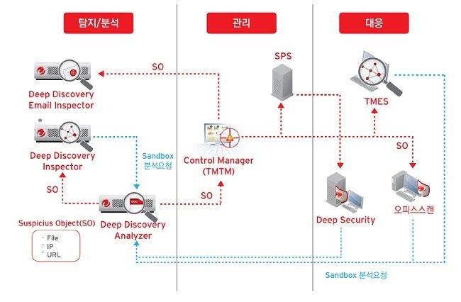 트렌드마이크로의 CTD 기술 구성도
