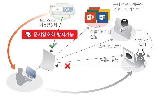 XGEN의 문서암호화 방지기능