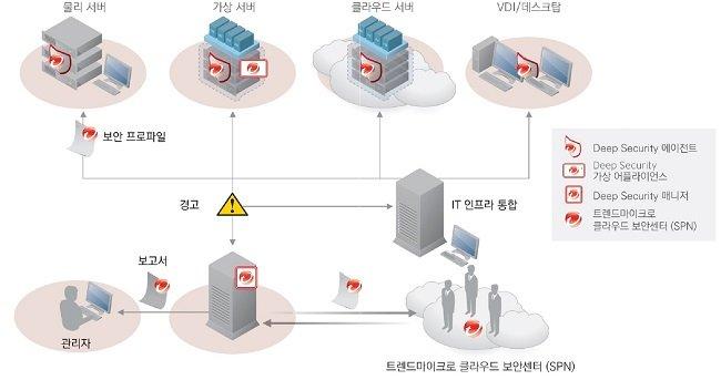 클라우드 보안을 위한 시스템 구성도