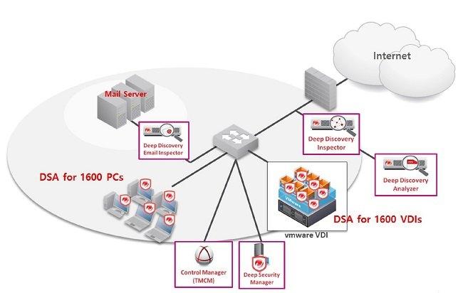 국립암센터 통합보안 시스템 구성도