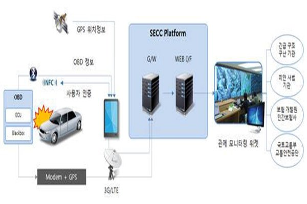 Concept diagram of e-Call service (Provided by Ministry of Science, ICP and Future Planning)