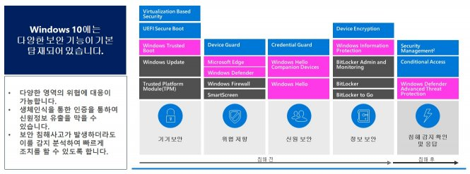 MS 윈도우 10의 보안기능