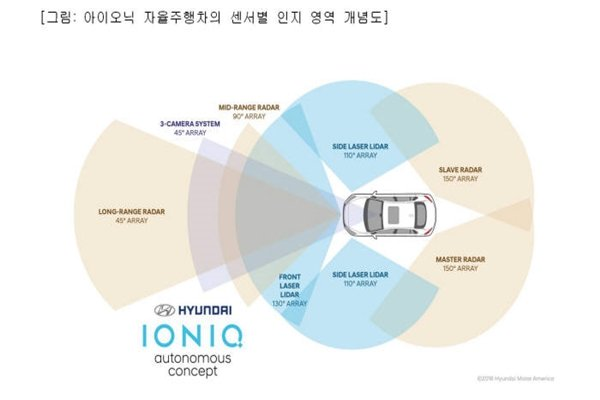Concept diagram of areas where each IONIQ's sensors can perceive