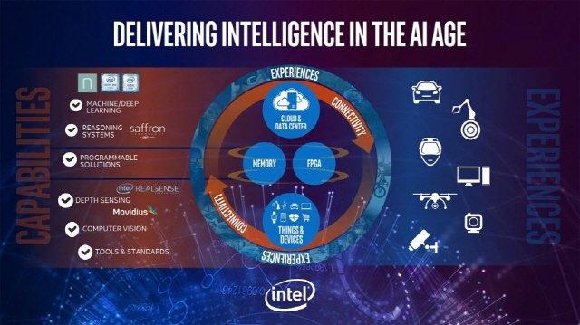 인텔, AI 통합 전략 공개 '너바나' 가동