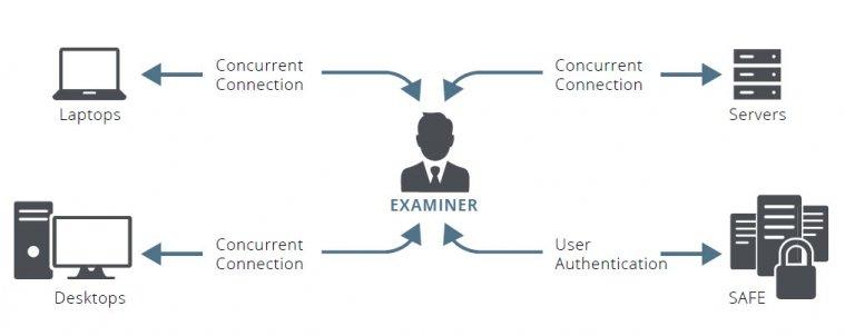 가이던스 소프트웨어의 기업 및 기관을 위한 디지털 포렌식 솔루션인 '인케이스 엔드포인트 조사관(EnCase Endpoint Investigator)'
