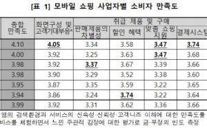 모바일 쇼핑 소비자 만족도 1위는 '쿠팡'…꼴찌는 6개 항목 중 5개서 최하점수 받은 '11번가'