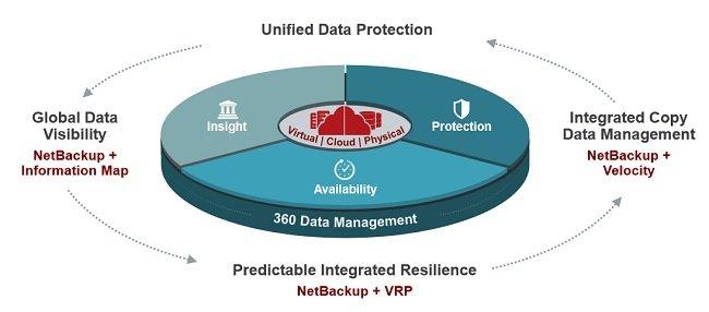 360 엔터프라이즈 데이터 관리 솔루션