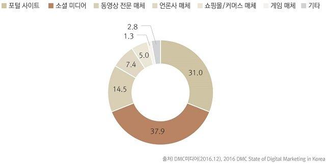 2017 디지털 마케팅 매체별 집행 비중