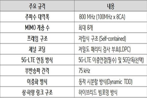 KT's upper standards on 5G network.  It finished developing these upper standards and lower standards that implement upper standards in March of this year.