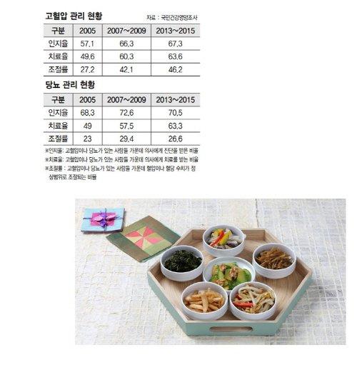 맞춤식단 배달업체 힐링메뉴, 당뇨식단 선보여