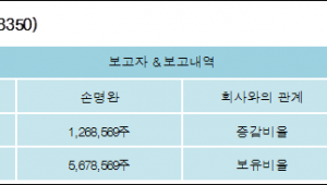 [로봇뉴스][남선알미늄 지분 변동] 손명완 외 1명 1.15%p 증가, 5.15% 보유