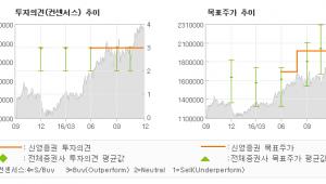 """[로봇뉴스]삼성전자, """"앞으로도 별처럼 빛…"""" 매수(유지)-신영증권"""