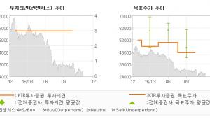 """[로봇뉴스]에스엠, """"약진하는 본사, 주…"""" 매수-KTB투자증권"""