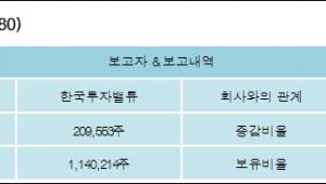 [로봇뉴스][환인제약 지분 변동] 한국투자밸류1.13%p 증가, 6.13% 보유
