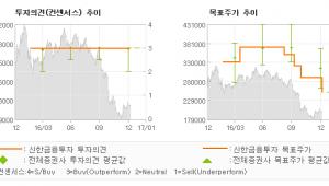 """[로봇뉴스]유한양행, """"실적 안정성은 으뜸…"""" 매수(유지)-신한금융투자"""