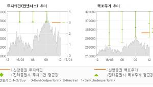 """[로봇뉴스]엔씨소프트, """"4분기는 좋다. '…"""" 매수(유지)-신영증권"""