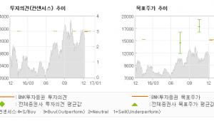 """[로봇뉴스]유니테스트, """"Potential …"""" 매수(신규)-BNK투자증권"""