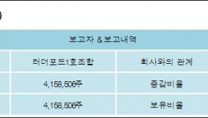 [로봇뉴스][에스맥 지분 변동] 러더포드1호조합 외 2명 16.67%p 증가, 16.67% 보유
