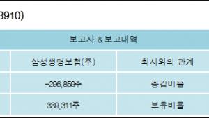 [로봇뉴스][대원미디어 지분 변동] 삼성생명보험(주)-2.52%p 감소, 2.7% 보유