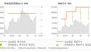 """[로봇뉴스]코오롱인더, """"기대감이 있는 기다…"""" 매수(유지)-교보증권"""