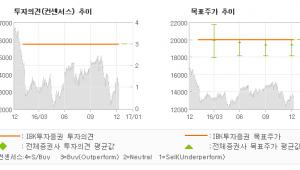 """[로봇뉴스]휴맥스, """"4분기 양호, 20…"""" 매수(유지)-IBK투자증권"""