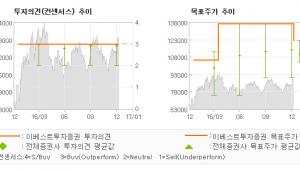 """[로봇뉴스]대림산업, """"4Q16 매출 2.…"""" 매수(유지)-이베스트투자증권"""