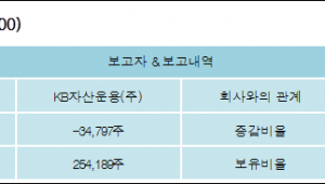 [로봇뉴스][일신방직 지분 변동] KB자산운용(주)-1.45%p 감소, 10.59% 보유