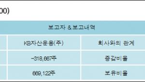 [로봇뉴스][코나아이 지분 변동] KB자산운용(주)-2.05%p 감소, 4.3% 보유