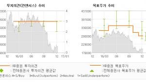 """[로봇뉴스]유한양행, """"양호할 4Q16 실…"""" 매수(유지)-KB증권"""