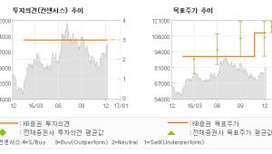 """[로봇뉴스]코오롱인더, """"4Q16 실적은 컨…"""" 매수(유지)-KB증권"""