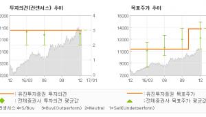 """[로봇뉴스]광주은행, """"명예퇴직을 제외하면…"""" 매수(유지)-유진투자증권"""