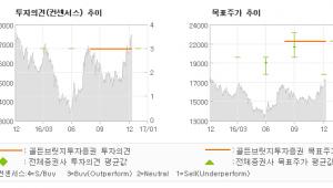 """[로봇뉴스]우주일렉트로, """"3년 고점 돌파 준…"""" 매수(유지)-골든브릿지투자증권"""