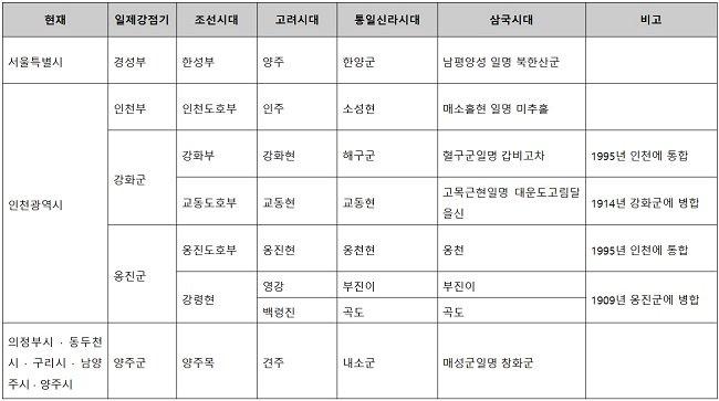 표 1. 수도권 주요지명 변천일람표 : 한국지명유래집 중부편에서 일부 발췌
