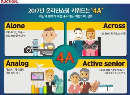 온라인마켓 옥션이 2017년을 이끌어 갈 온라인 쇼핑 트렌드로 '4A'를 선정했다. 사진=옥션 제공