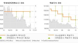 """[로봇뉴스]현대위아, """"4분기 연속 부진.…"""" 매수-하나금융투자"""