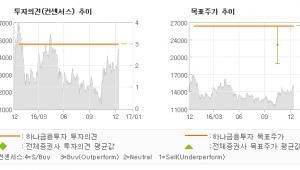 """[로봇뉴스]사조오양, """"참치어가 상승+HM…"""" 매수-하나금융투자"""