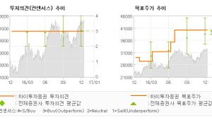 """[로봇뉴스]LG디스플레이, """"단기적인 긍정적 요…"""" 매수(유지)-하이투자증권"""