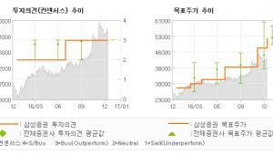 """[로봇뉴스]풍산, """"1Q17 실적 기대…"""" 매수-삼성증권"""