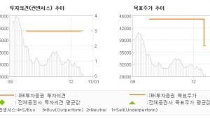 """[로봇뉴스]클리오, """"대외 환경을 고려해…"""" 매수(유지)-IBK투자증권"""