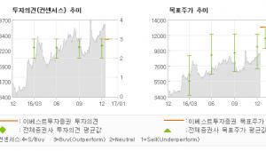 """[로봇뉴스]두산인프라코어, """"중국 굴삭기 시장 …"""" 매수(유지)-이베스트투자증권"""