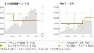 """[로봇뉴스]하나금융지주, """"'16. 4Q 일회…"""" HOLD(유지)-이베스트투자증권"""