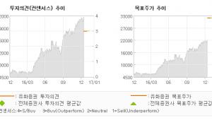 """[로봇뉴스]제이스텍, """"'17년 디스플레이…"""" 매수(신규)-유화증권"""