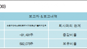 [로봇뉴스][유한양행 지분 변동] 슈로더인베스트먼트매니지먼트싱가폴리미티드 외 4명 -1.05%p 감소