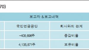[로봇뉴스][호텔신라 지분 변동] 국민연금공단 외 1명 -1.04%p 감소, 10.54% 보유