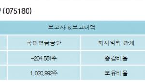 [로봇뉴스][새론오토모티브 지분 변동] 국민연금공단 외 1명 -1.06%p 감소, 5.32% 보유