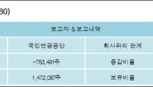 [로봇뉴스][대한해운 지분 변동] 국민연금공단 외 1명 -3.08%p 감소, 6.03% 보유